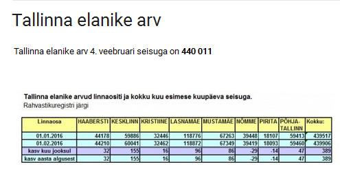 Tallinna elanike arv ületas 440 000 piiri